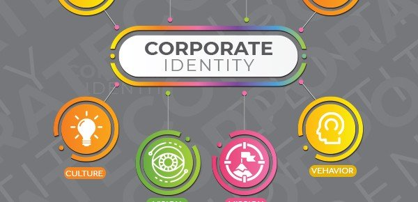 Importance of Corporate Identity