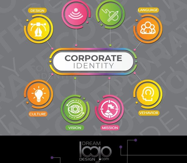 The Importance of Corporate Identity for Start-Ups