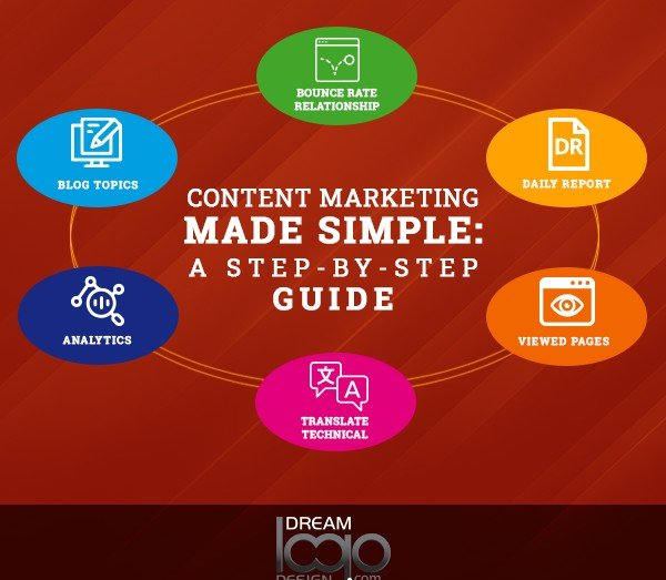 Content Marketing Made Simple : A Step-By-Step Guide