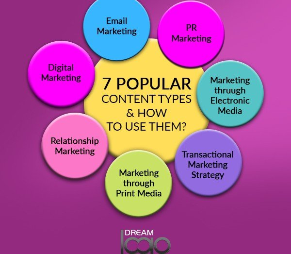 7 Popular Content Types & How To Use Them?
