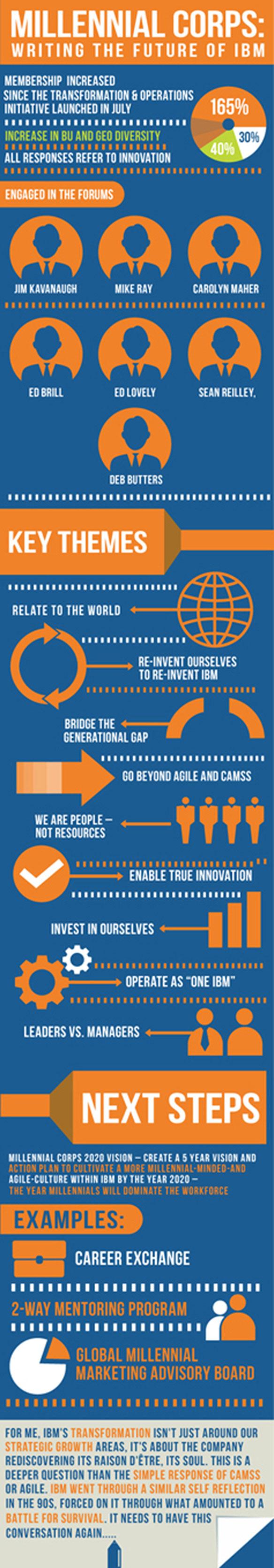 Infographics21